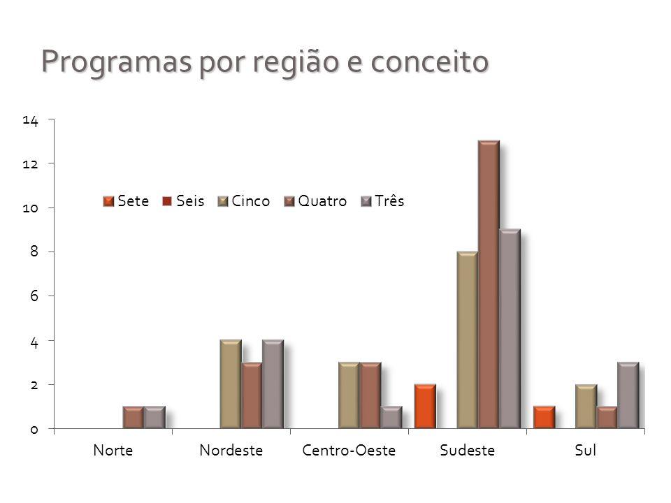 Programas por região e conceito