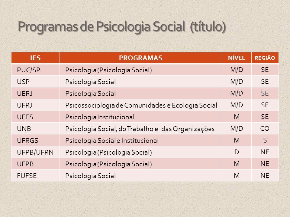 Programas de Psicologia Social (título)