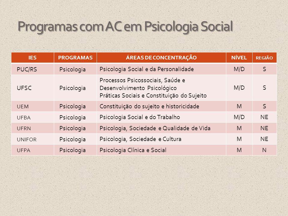 Programas com AC em Psicologia Social