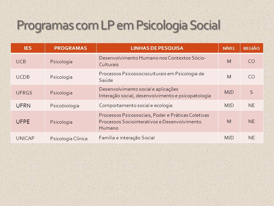 Programas com LP em Psicologia Social