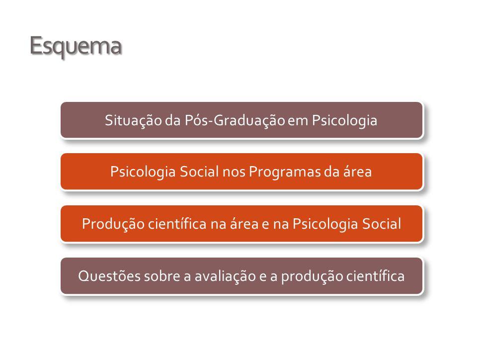 Esquema Situação da Pós-Graduação em Psicologia