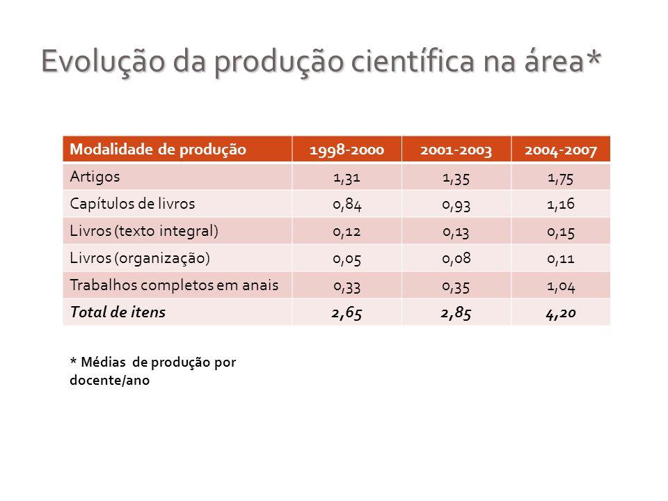 Evolução da produção científica na área*