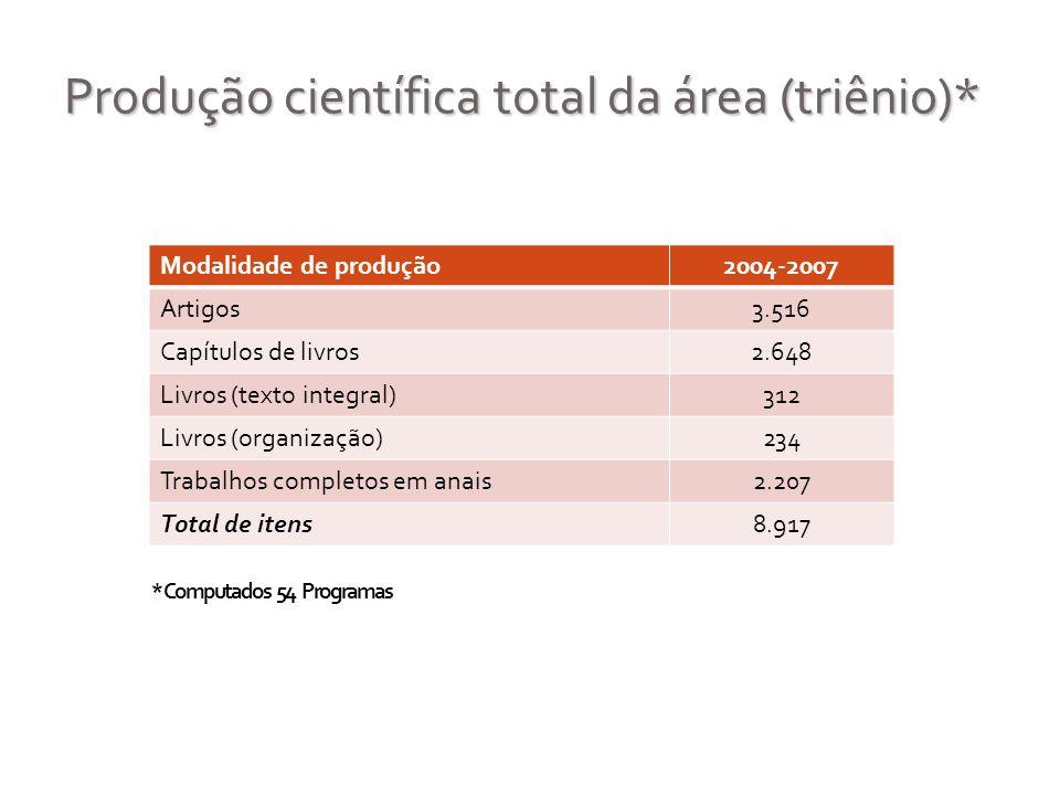 Produção científica total da área (triênio)*