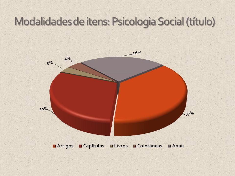Modalidades de itens: Psicologia Social (título)