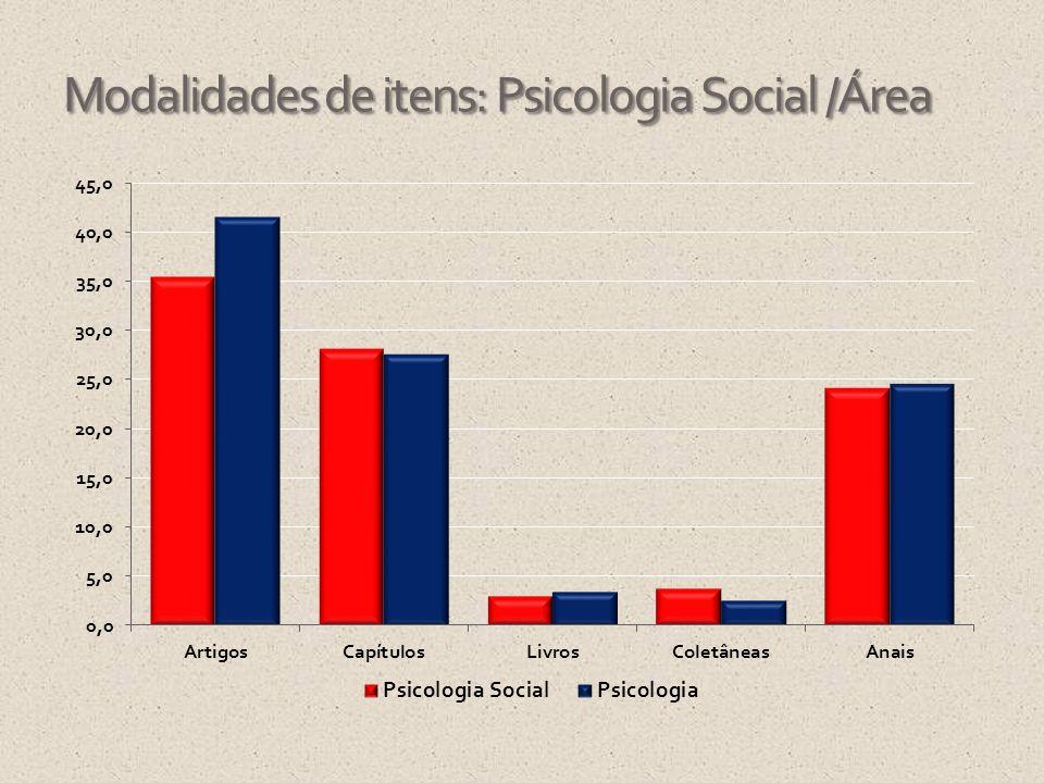 Modalidades de itens: Psicologia Social /Área