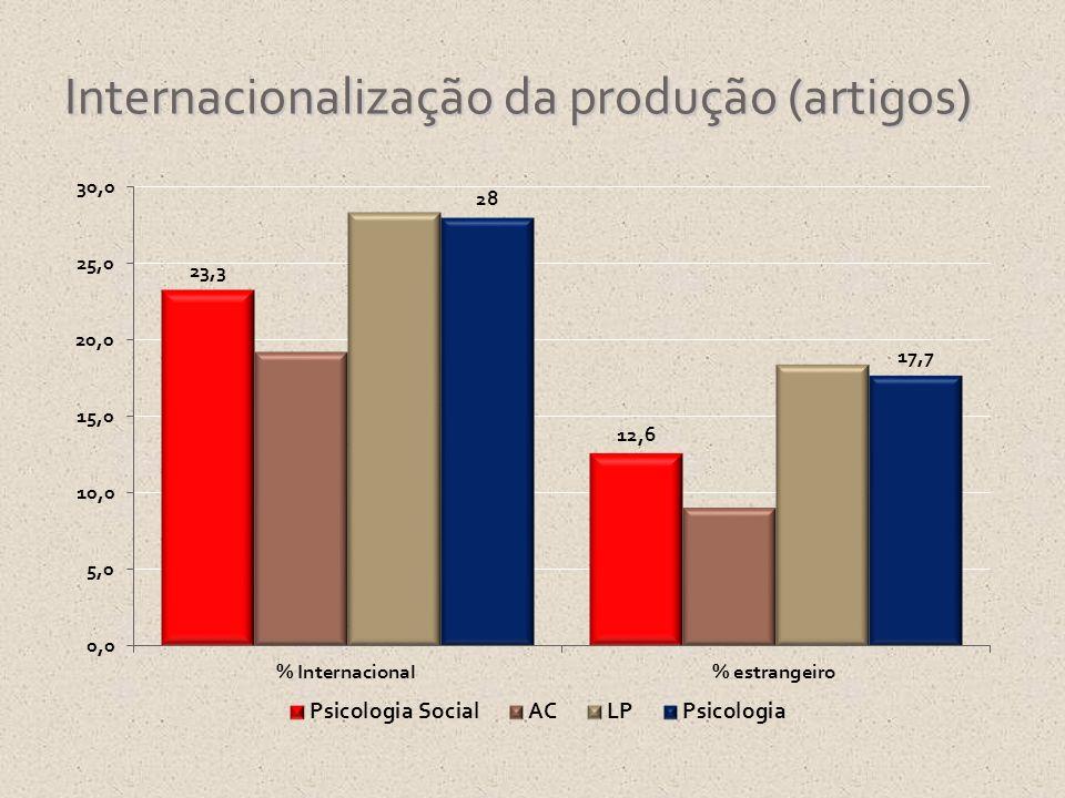 Internacionalização da produção (artigos)