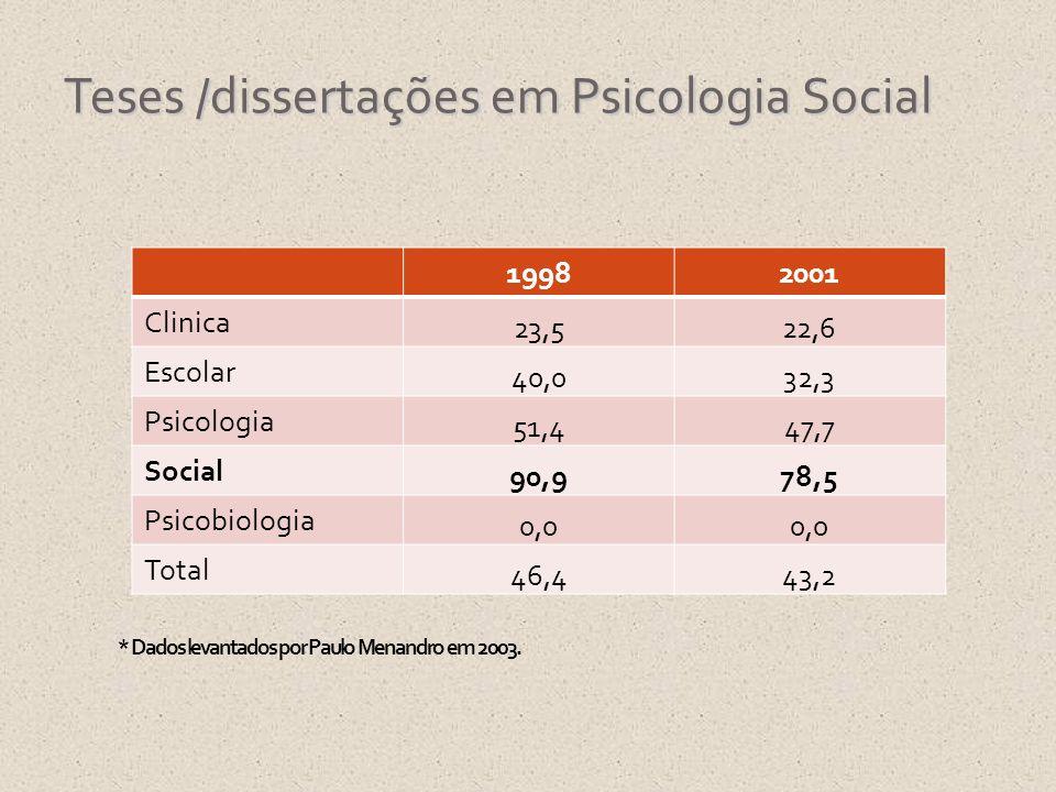 Teses /dissertações em Psicologia Social