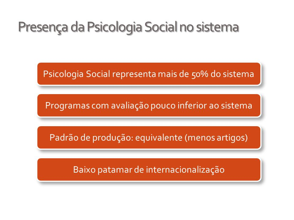 Presença da Psicologia Social no sistema