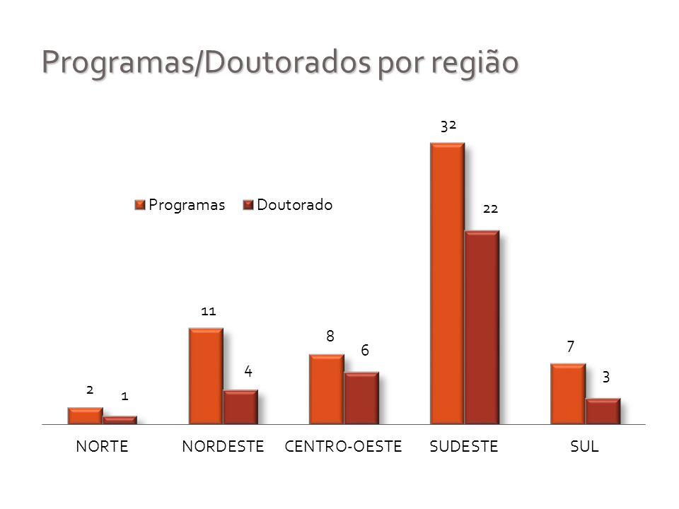 Programas/Doutorados por região