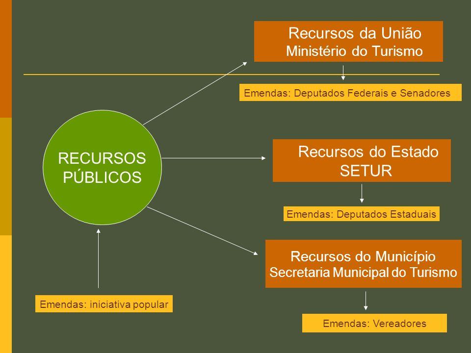 Recursos da União RECURSOS PÚBLICOS Recursos do Estado SETUR