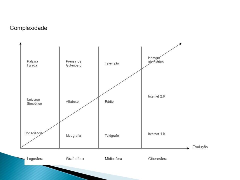 Complexidade Logosfera Grafosfera Midiosfera Ciberesfera Evolução