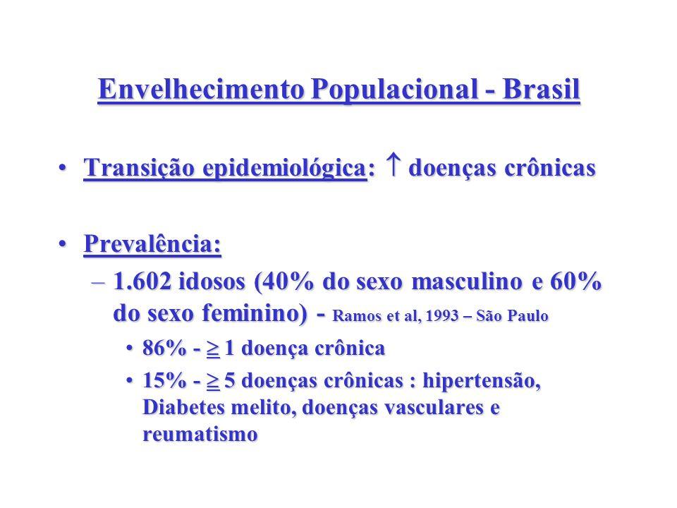 Envelhecimento Populacional - Brasil
