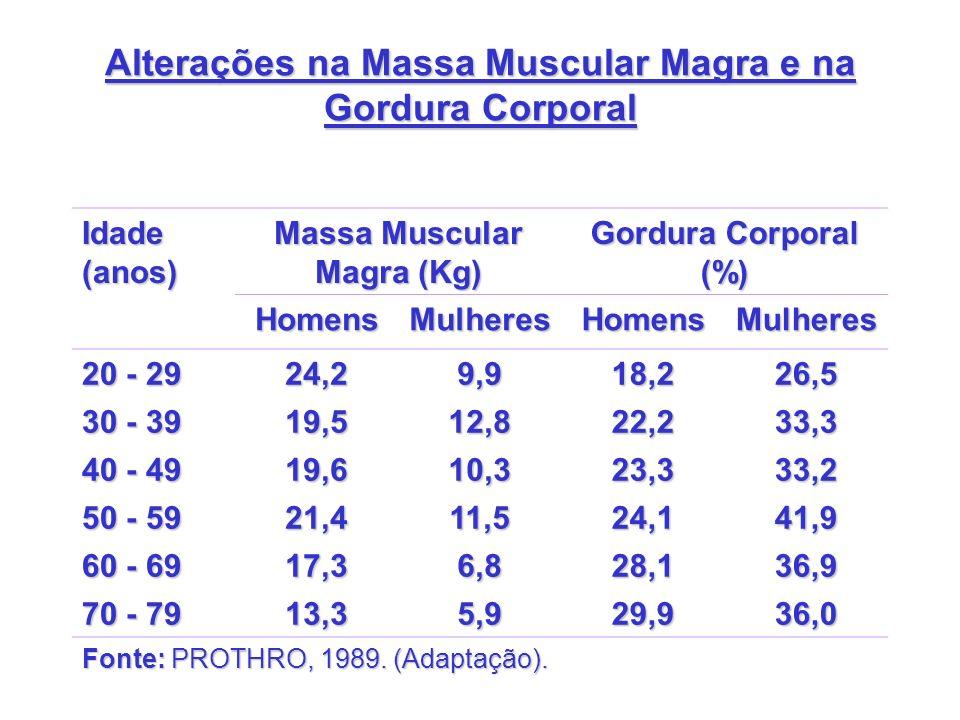 Alterações na Massa Muscular Magra e na Gordura Corporal
