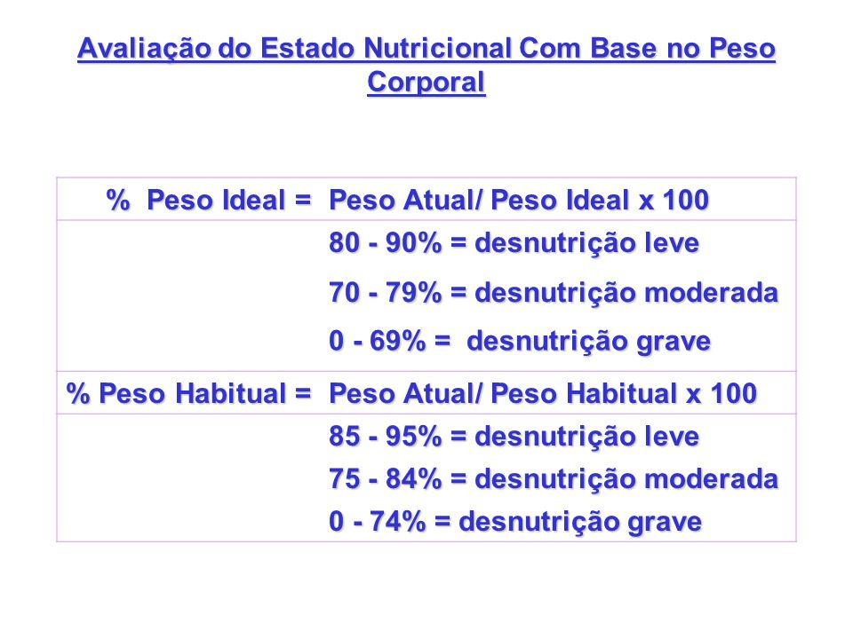 Avaliação do Estado Nutricional Com Base no Peso Corporal
