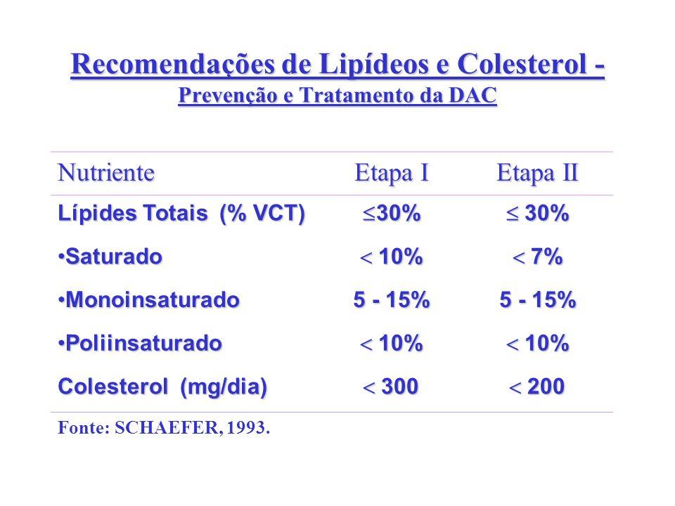 Recomendações de Lipídeos e Colesterol - Prevenção e Tratamento da DAC