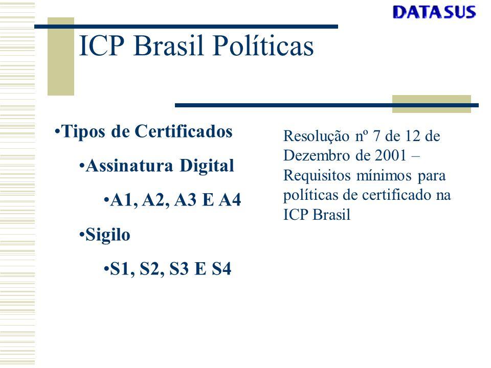 ICP Brasil Políticas Tipos de Certificados Assinatura Digital