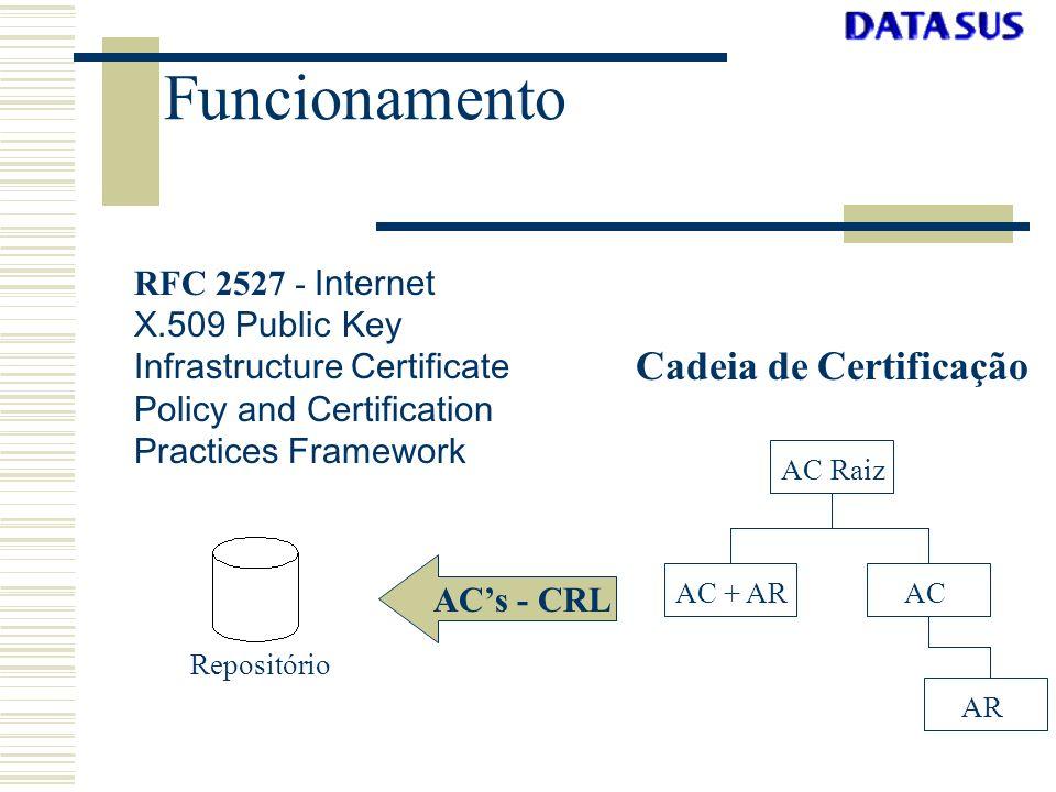 Funcionamento Cadeia de Certificação