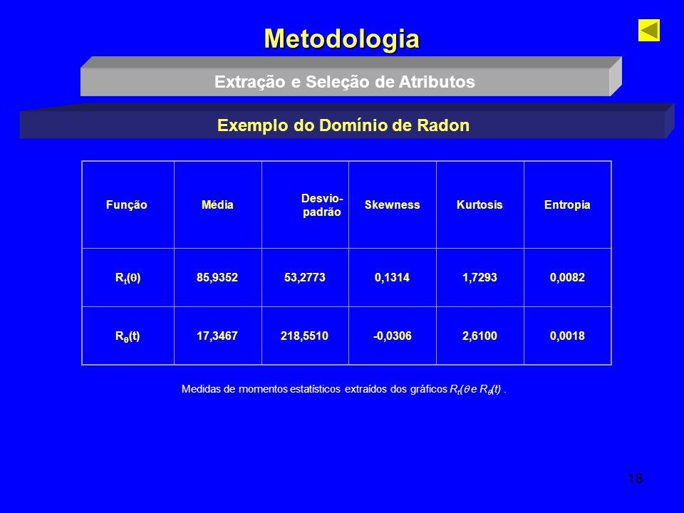 Extração e Seleção de Atributos Exemplo do Domínio de Radon