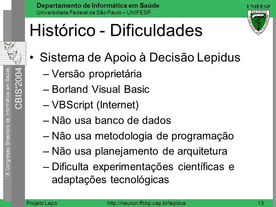 Histórico - Dificuldades