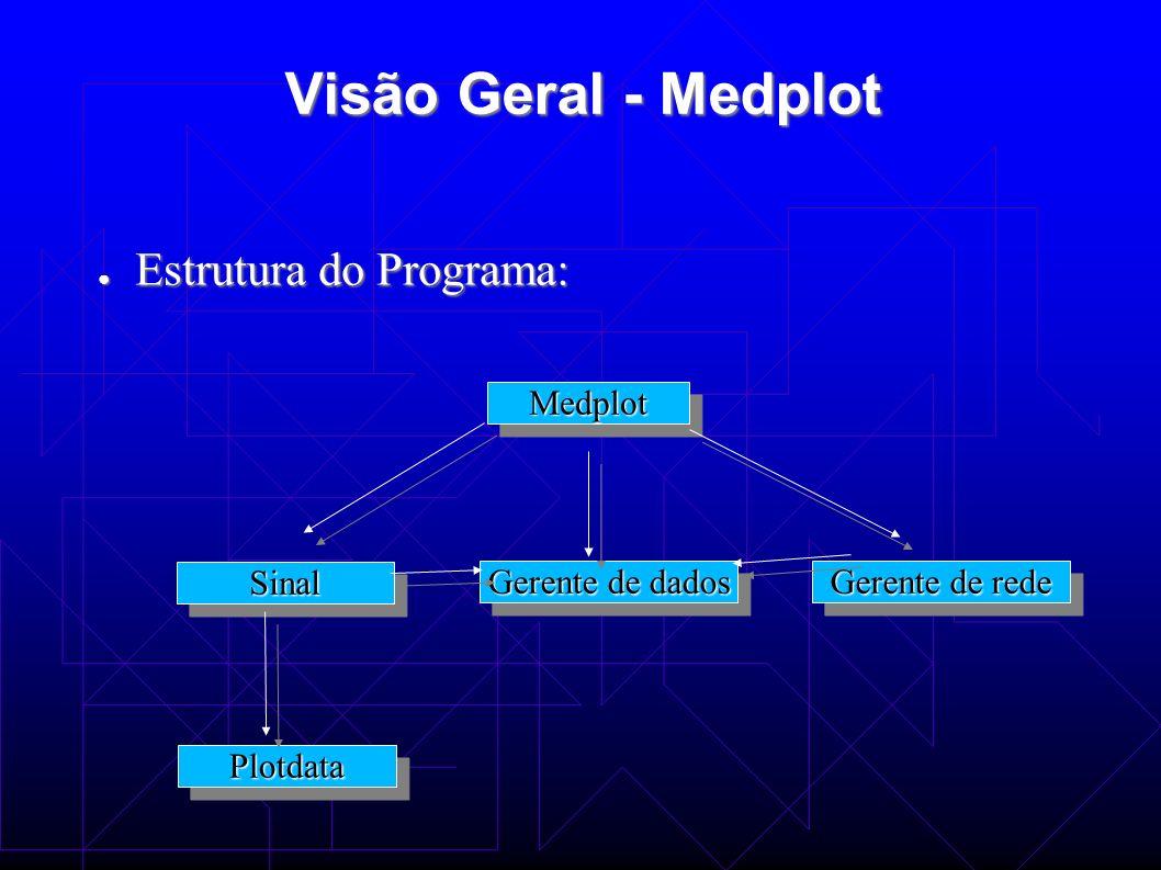 Visão Geral - Medplot Estrutura do Programa: Medplot Sinal