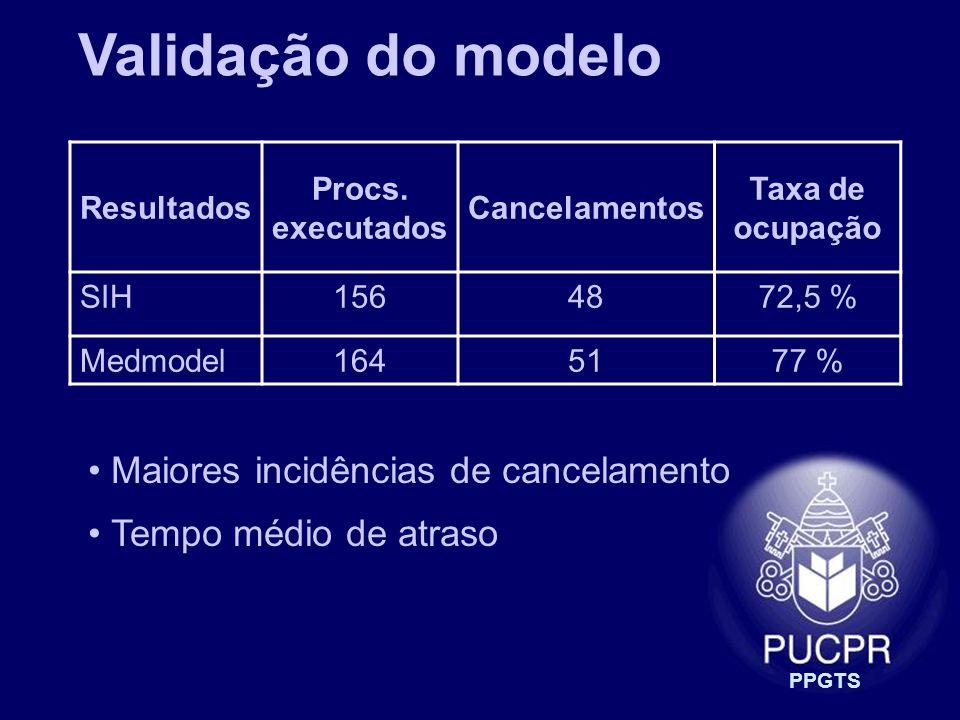 Validação do modelo Maiores incidências de cancelamento