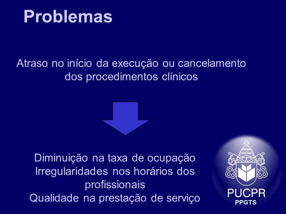 Problemas Atraso no início da execução ou cancelamento dos procedimentos clínicos. Diminuição na taxa de ocupação.
