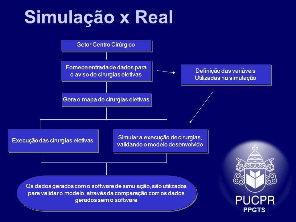 Simulação x Real PPGTS Setor Centro Cirúrgico