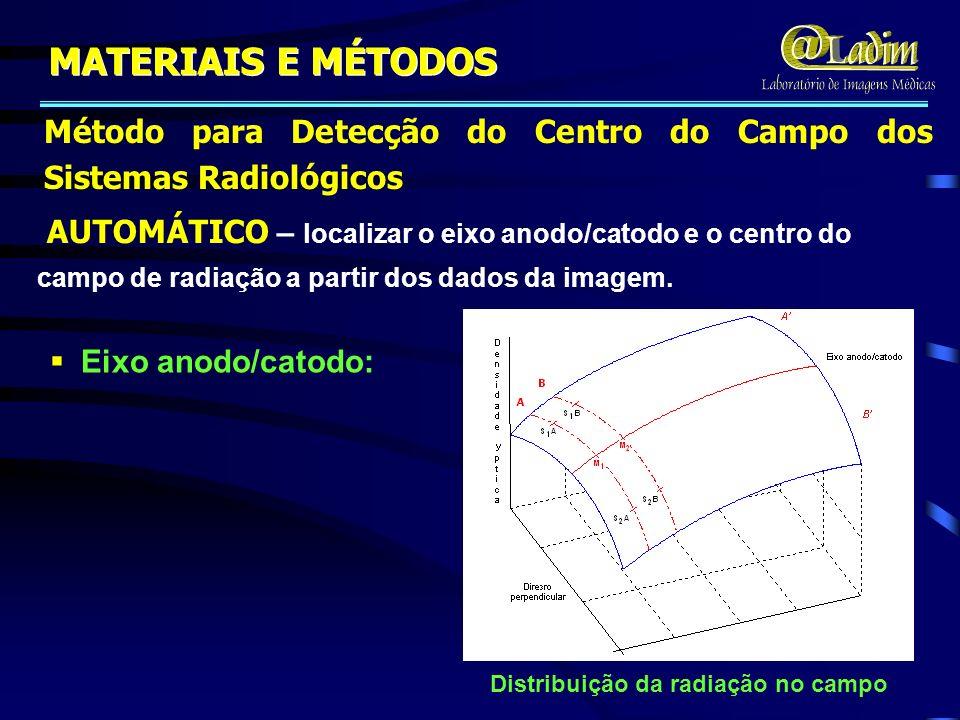MATERIAIS E MÉTODOS Método para Detecção do Centro do Campo dos Sistemas Radiológicos.