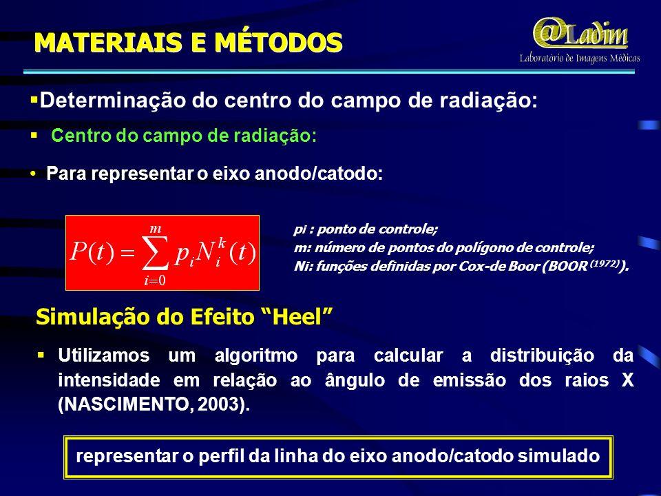 MATERIAIS E MÉTODOS Determinação do centro do campo de radiação: