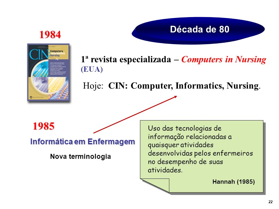 1984 1985 Década de 80 1ª revista especializada – Computers in Nursing