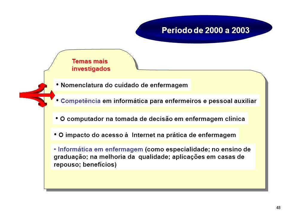 Período de 2000 a 2003 Nomenclatura do cuidado de enfermagem