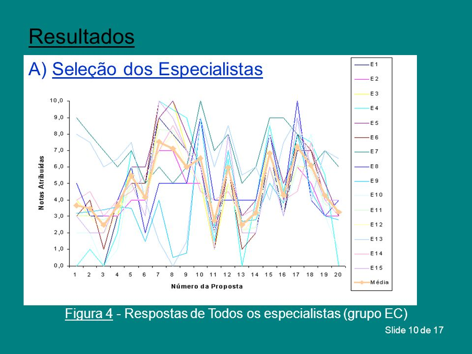 Figura 4 - Respostas de Todos os especialistas (grupo EC)