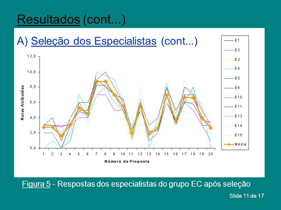 Figura 5 - Respostas dos especialistas do grupo EC após seleção