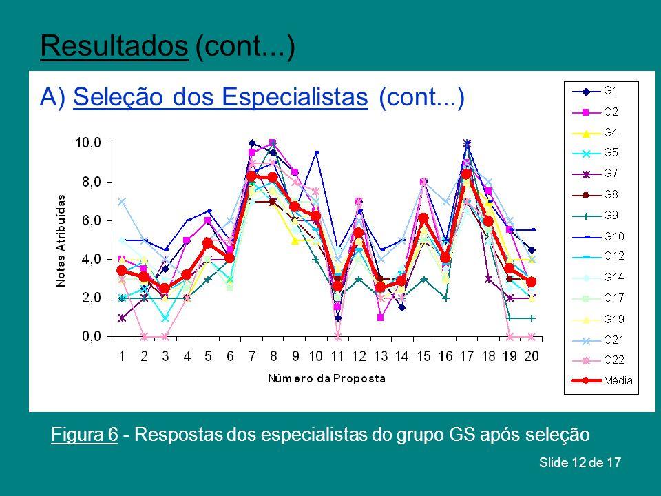 Figura 6 - Respostas dos especialistas do grupo GS após seleção