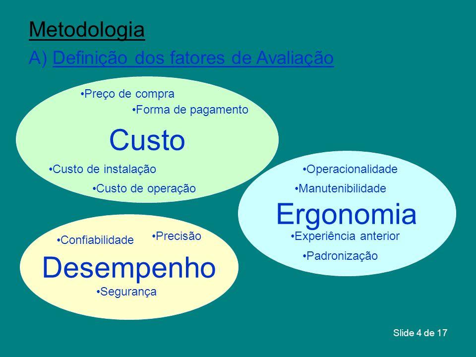 Custo Ergonomia Desempenho Metodologia