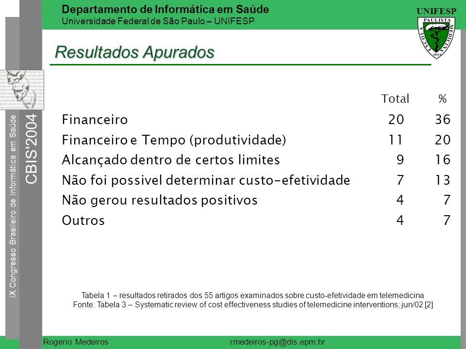 Resultados Apurados Financeiro 20 36