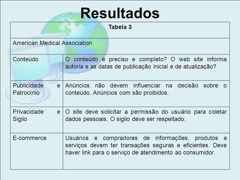 Resultados Tabela 3 American Medical Association Conteúdo