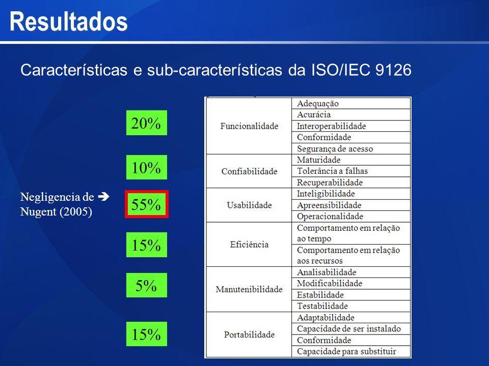 Resultados Características e sub-características da ISO/IEC 9126 20%