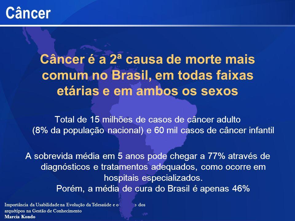 Câncer Câncer é a 2ª causa de morte mais comum no Brasil, em todas faixas etárias e em ambos os sexos.
