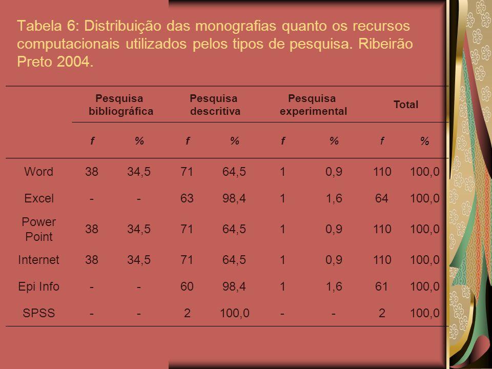 Tabela 6: Distribuição das monografias quanto os recursos computacionais utilizados pelos tipos de pesquisa. Ribeirão Preto 2004.