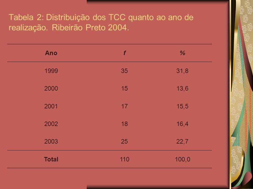 Tabela 2: Distribuição dos TCC quanto ao ano de realização
