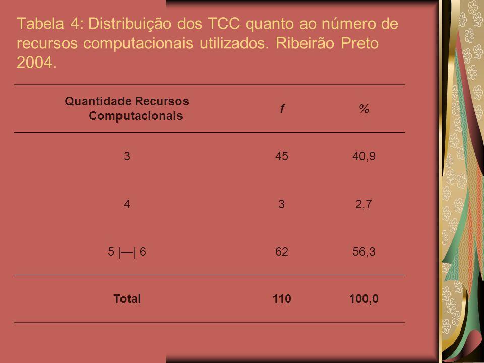 Quantidade Recursos Computacionais