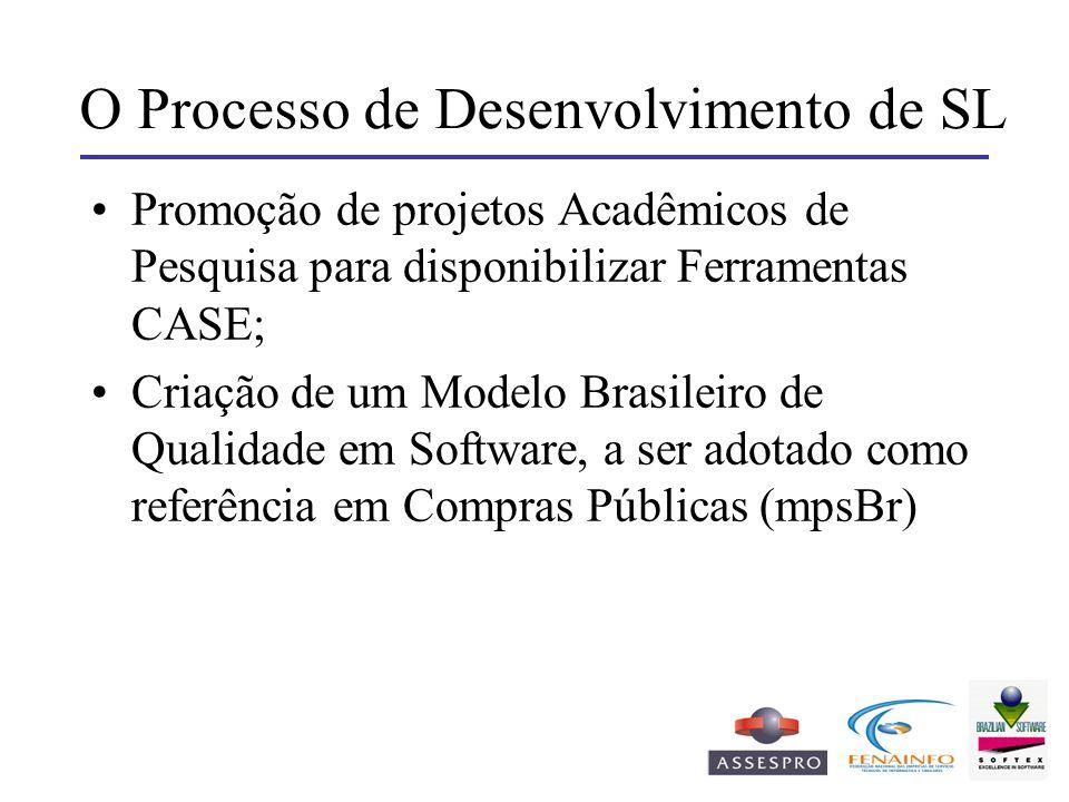O Processo de Desenvolvimento de SL