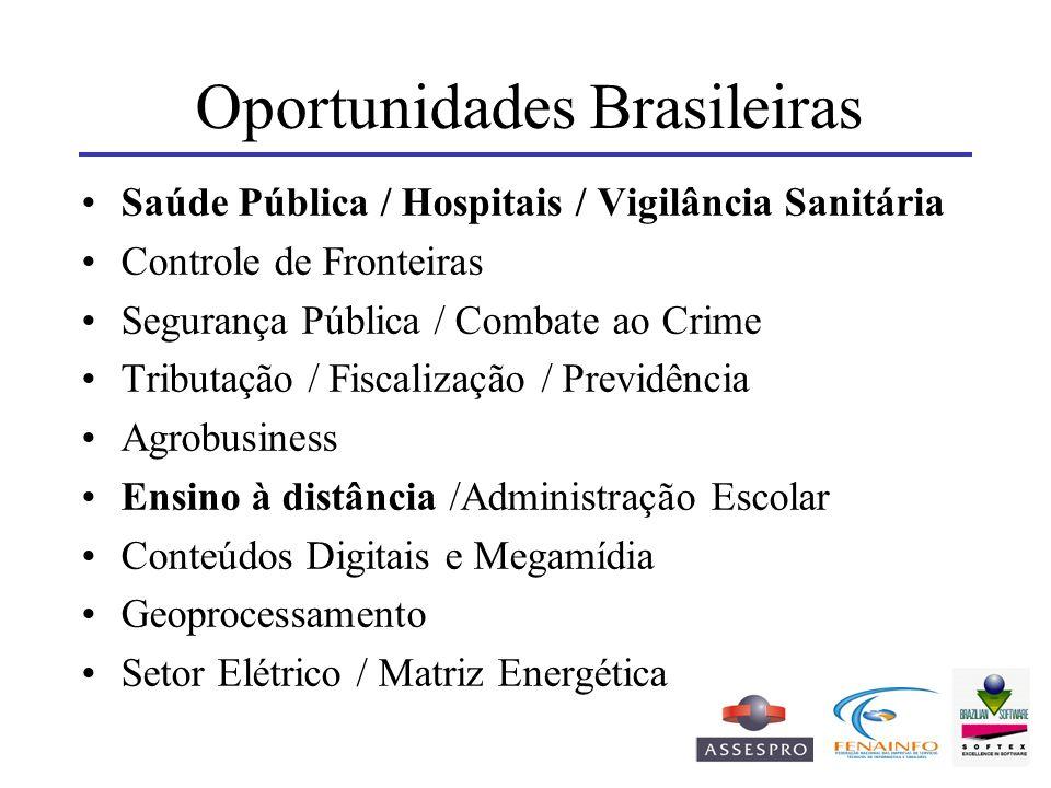 Oportunidades Brasileiras