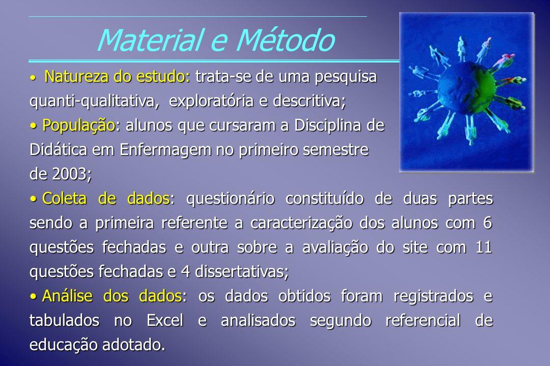 Material e Método quanti-qualitativa, exploratória e descritiva;