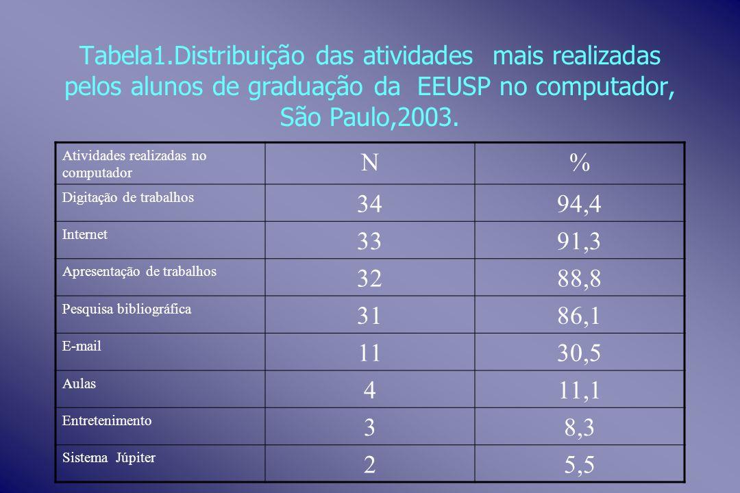 Tabela1.Distribuição das atividades mais realizadas pelos alunos de graduação da EEUSP no computador, São Paulo,2003.