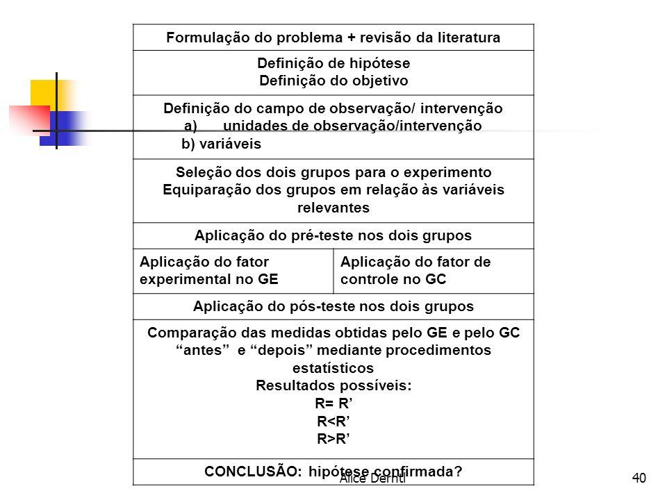 Formulação do problema + revisão da literatura Definição de hipótese