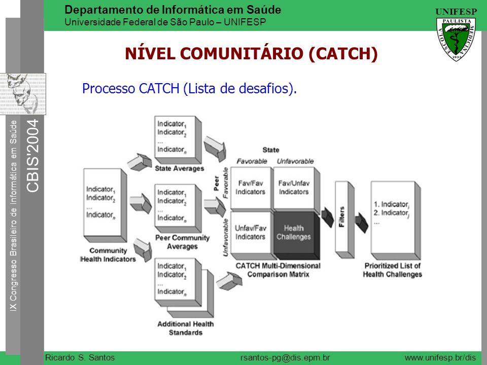 NÍVEL COMUNITÁRIO (CATCH)