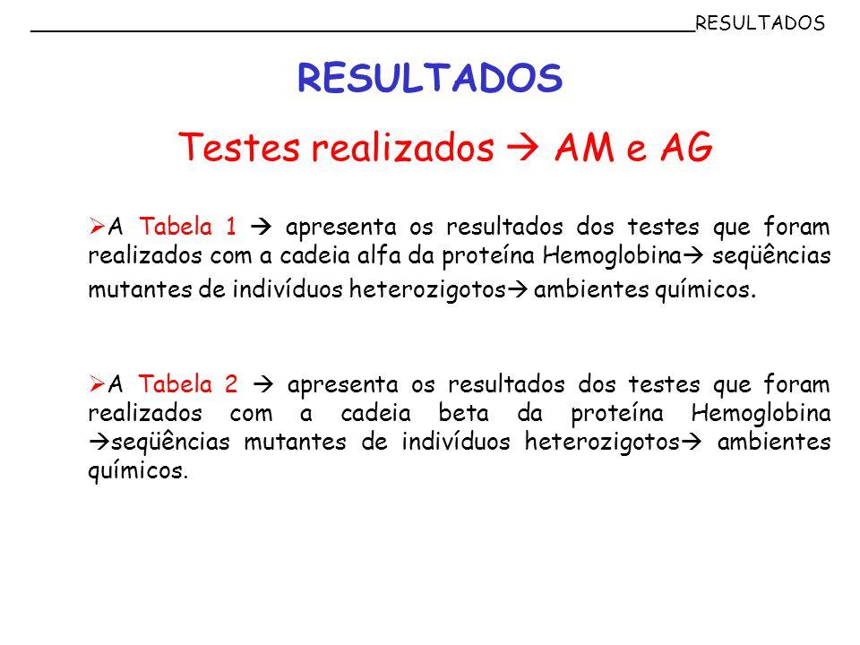 Testes realizados  AM e AG