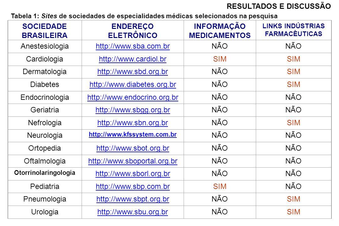 LINKS INDÚSTRIAS FARMACÊUTICAS Otorrinolaringologia